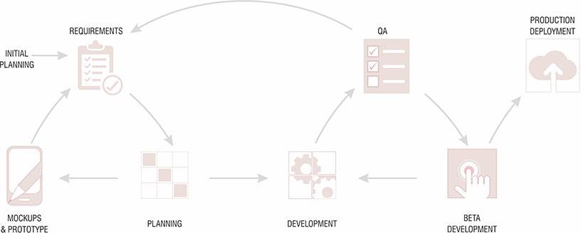 StageWrite Project Execution Process