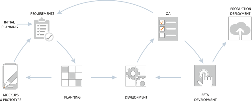 M3 - Monitor My Mortgage Project Execution Process
