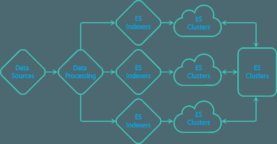 Elasticsearch entities