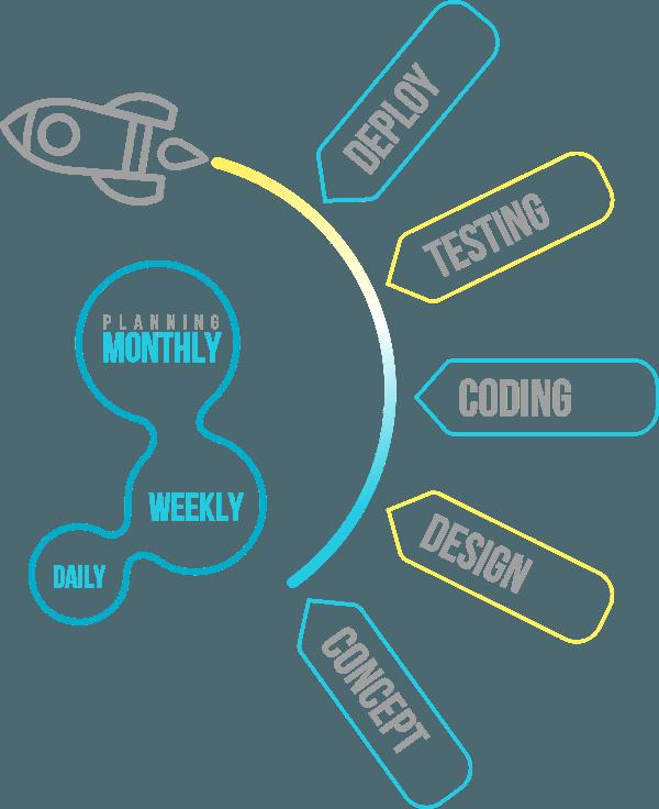 RVLTI - Design to Deployment Planning