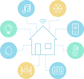 SMART Real Estate, SMART Homes with Internet of Things (IoT)