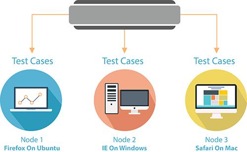 Docker Selenium Grid for Parallel Test Execution   Test