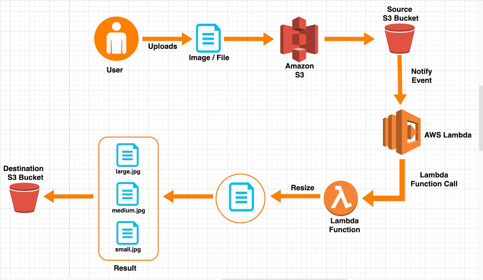 How-AWS-Lambda-works